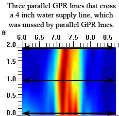 GPR Concrete Scan Perpendicular to 4 inch Water Main