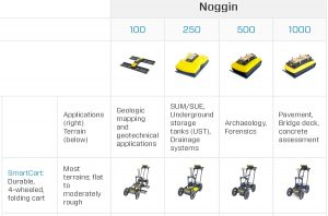 Noggin Antenna and Transducer Selection